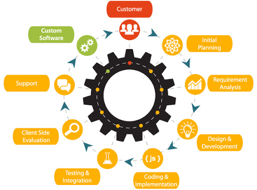 process wheel for custom software build